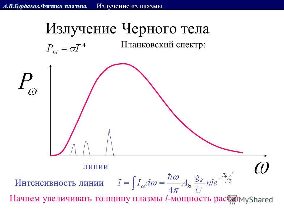 А.В.Бурдаков.Физика плазмы. Излучение из плазмы. Излучение Черного тела Планковский спектр: линии Интенсивность линии Начнем увеличивать толщину плазмы l-мощность растет