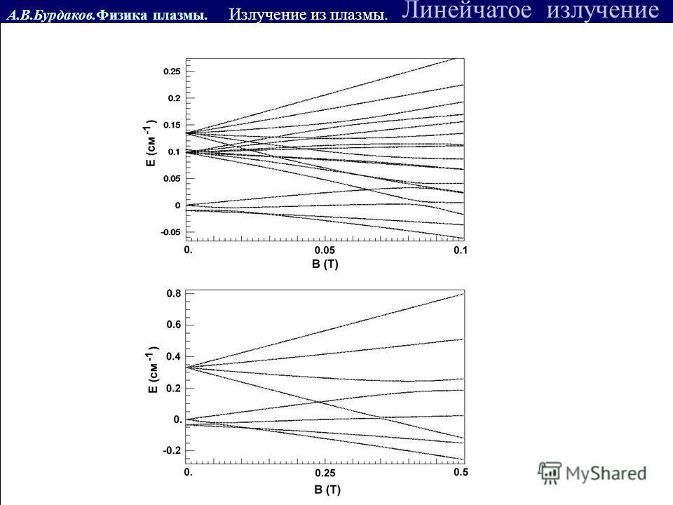 А.В.Бурдаков.Физика плазмы. Линейчатое излучение Излучение из плазмы.