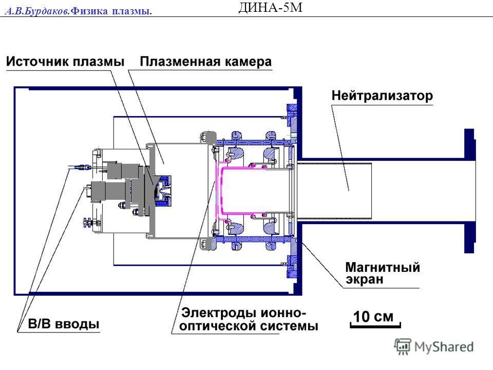 А.В.Бурдаков.Физика плазмы. ДИНА-5М