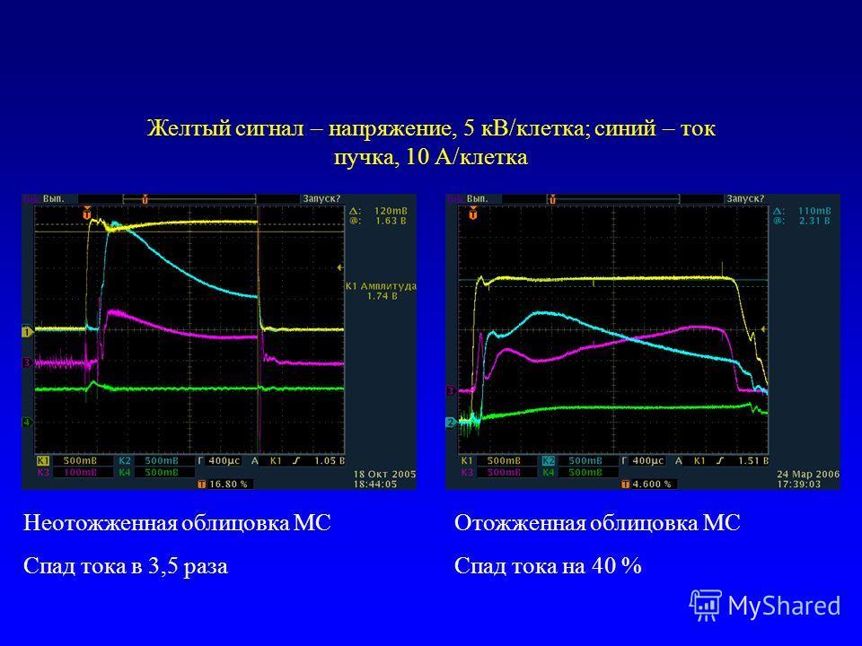 Неотожженная облицовка МС Спад тока в 3,5 раза Отожженная облицовка МС Спад тока на 40 % Желтый сигнал – напряжение, 5 кВ/клетка; синий – ток пучка, 10 А/клетка