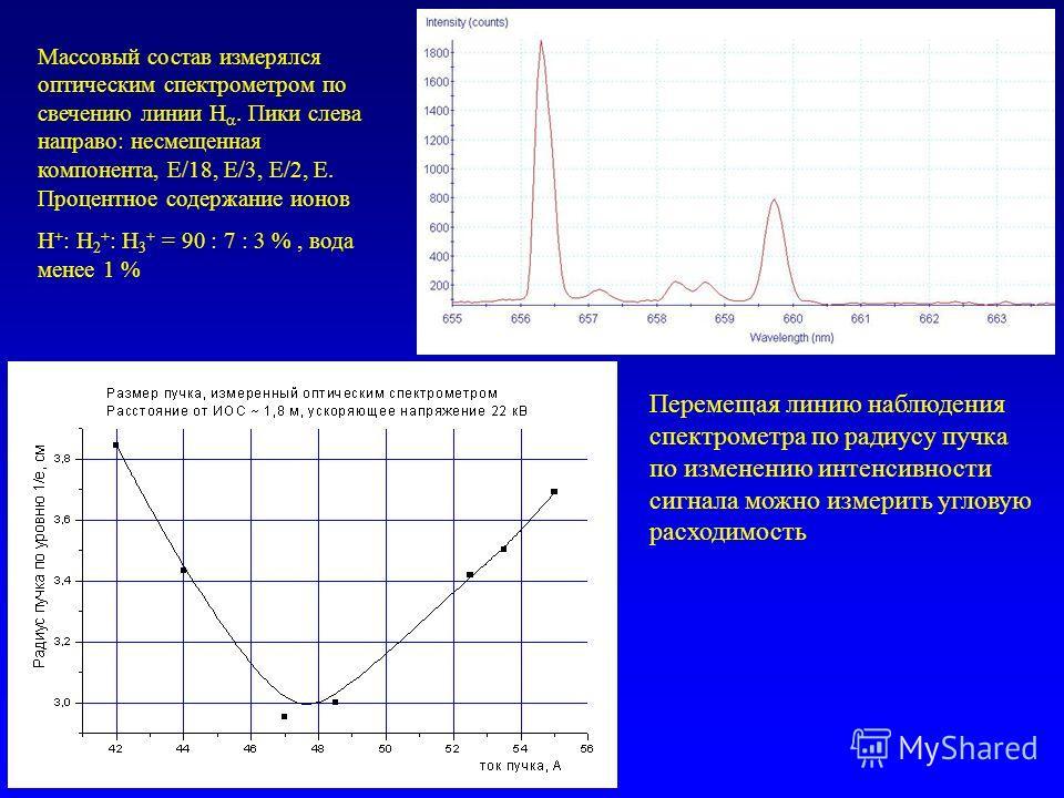 Массовый состав измерялся оптическим спектрометром по свечению линии Н. Пики слева направо: несмещенная компонента, Е/18, E/3, E/2, E. Процентное содержание ионов Н + : Н 2 + : Н 3 + = 90 : 7 : 3 %, вода менее 1 % Перемещая линию наблюдения спектроме