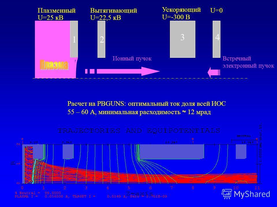 Встречный электронный пучок Плазменный U=25 кВ Вытягивающий U=22,5 кВ Ускоряющий U=-300 В U=0 Ионный пучок 12 34 Расчет на PBGUNS: оптимальный ток доля всей ИОС 55 – 60 А, минимальная расходимость 12 мрад