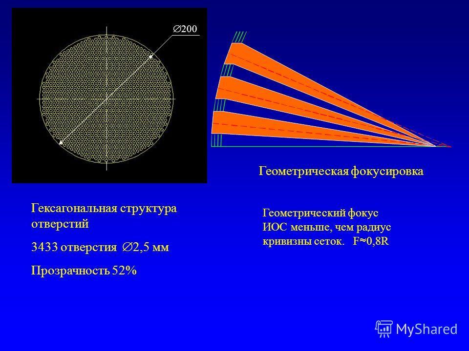 Гексагональная структура отверстий 3433 отверстия 2,5 мм Прозрачность 52% Геометрический фокус ИОС меньше, чем радиус кривизны сеток. F 0,8R Геометрическая фокусировка 200