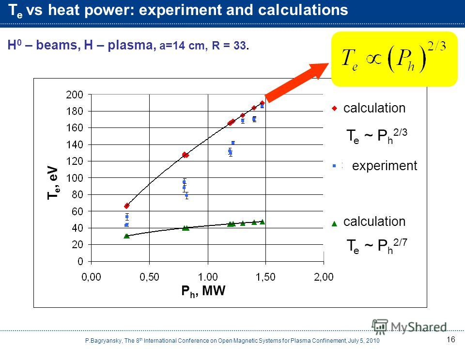 T e vs heat power: experiment and calculations 16 Н 0 – beams, Н – plasma, a=14 cm, R = 33. T e ~ P h 2/3 T e ~ P h 2/7 calculation experiment calculation P h, MW T e, eV P.Bagryansky, The 8 th International Conference on Open Magnetic Systems for Pl