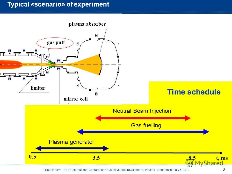 8 Typical «scenario» of experiment Plasma generator Gas fuelling Neutral Beam Injection 0.5 3.58.5t, ms Time schedule mirror coil plasma absorber limiter gas puff P.Bagryansky, The 8 th International Conference on Open Magnetic Systems for Plasma Con