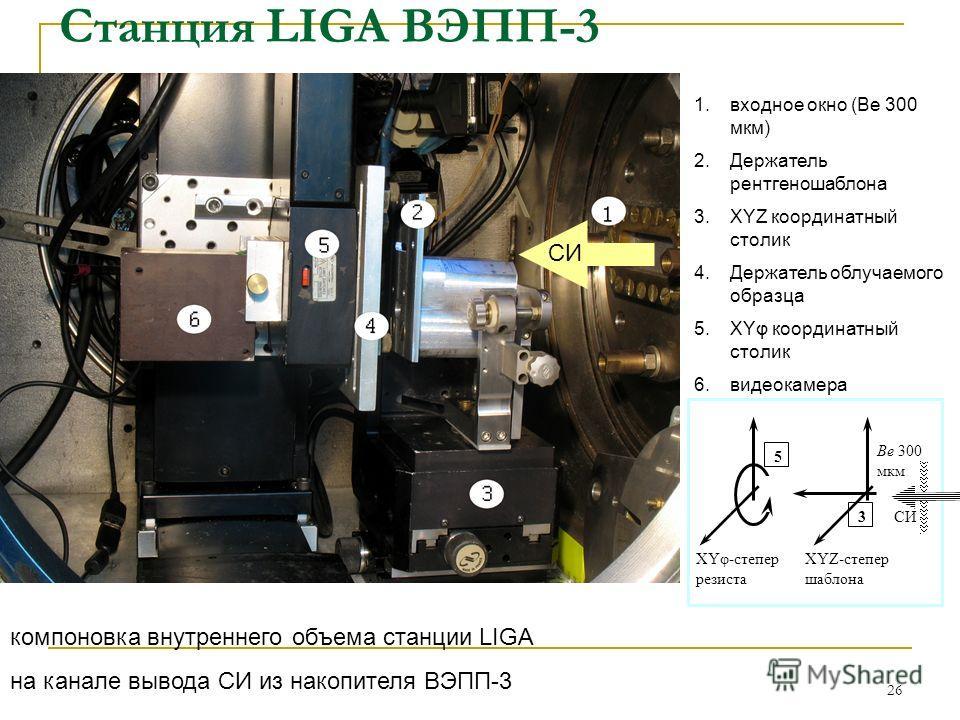 26 компоновка внутреннего объема станции LIGA на канале вывода СИ из накопителя ВЭПП-3 СИ XYφ-степер резиста XYZ-степер шаблона Be 300 мкм 5 3 1.входное окно (Ве 300 мкм) 2.Держатель рентгеношаблона 3.XYZ координатный столик 4.Держатель облучаемого о