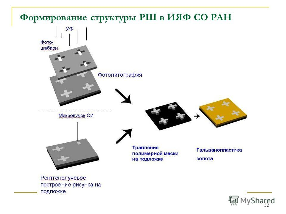 32 Формирование структуры РШ в ИЯФ СО РАН
