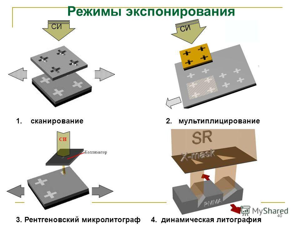 40 1. сканирование2. мультиплицирование 3. Рентгеновский микролитограф 4. динамическая литография СИ Коллиматор СИ Режимы экспонирования