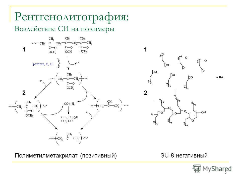 5 Рентгенолитография: Воздействие СИ на полимеры Полиметилметакрилат (позитивный) SU-8 негативный CH 2 O C CH 3 C OCH 3 CH 2 CH 2 O C CH 3 C OCH 3 CH 2 CO 2 C H 3 CH 4, CH 3 O H CO 2 O CH 2 C CH 3 CH 2 CH 2 C CH 3 CH 2 e - e - e - CH 2 C CH 3 C OCH 3