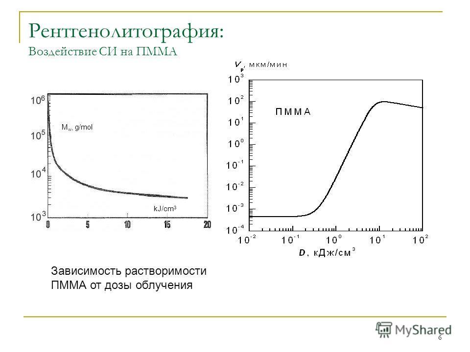 6 Рентгенолитография: Воздействие СИ на ПММА kJ/cm 3 M w, g/mol Зависимость растворимости ПММА от дозы облучения
