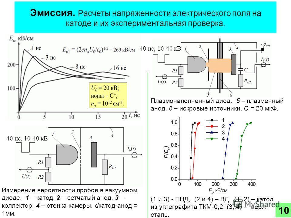 Эмиссия. Расчеты напряженности электрического поля на катоде и их экспериментальная проверка. Измерение вероятности пробоя в вакуумном диоде. 1 – катод, 2 – сетчатый анод, 3 – коллектор; 4 – стенка камеры. dкатод-анод = 1мм. 10 40 нс, 10-40 кВ (1 и 3