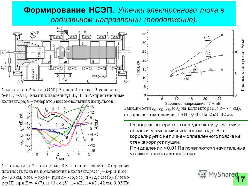 Формирование НСЭП. Утечки электронного тока в радиальном направлении (продолжение). Основные потери тока определяются утечками в области взрывоэмиссионного катода. Это коррелирует с наличием оплавленного пояска на стенке корпуса пушки. При давлении <