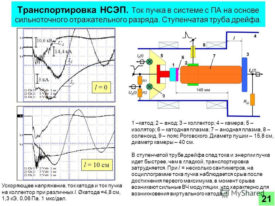 Транспортировка НСЭП. Ток пучка в системе с ПА на основе сильноточного отражательного разряда. Ступенчатая труба дрейфа. 1 –катод; 2 – анод; 3 – коллектор; 4 – камера; 5 – изолятор; 6 – катодная плазма; 7 – анодная плазма, 8 – соленоид, 9 – пояс Рого