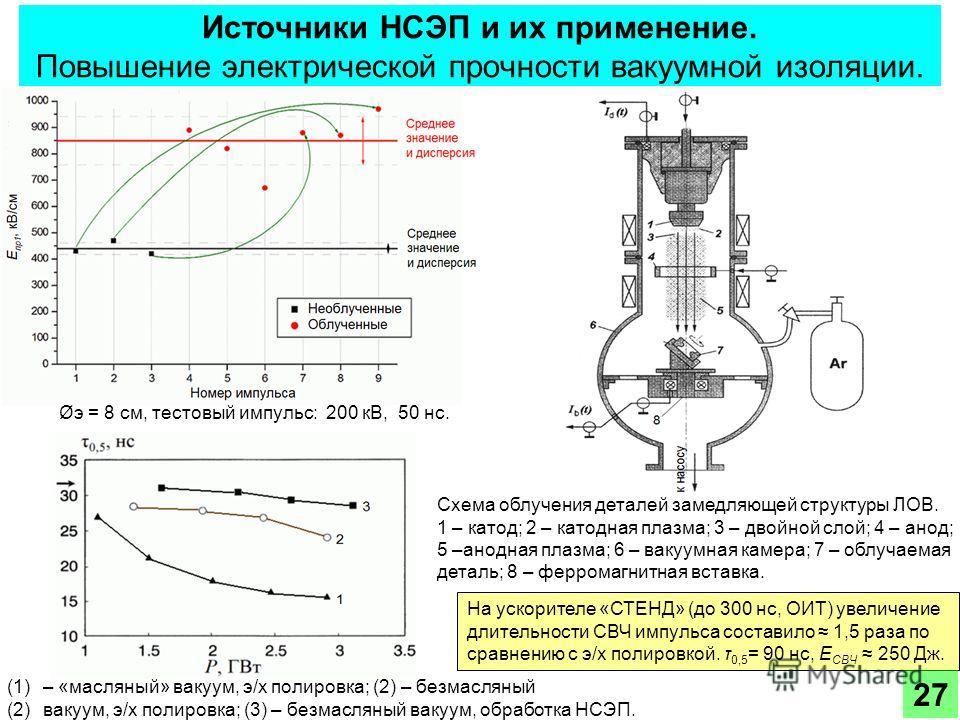 Источники НСЭП и их применение. Повышение электрической прочности вакуумной изоляции. (1)– «масляный» вакуум, э/х полировка; (2) – безмасляный (2)вакуум, э/х полировка; (3) – безмасляный вакуум, обработка НСЭП. Øэ = 8 см, тестовый импульс: 200 кВ, 50