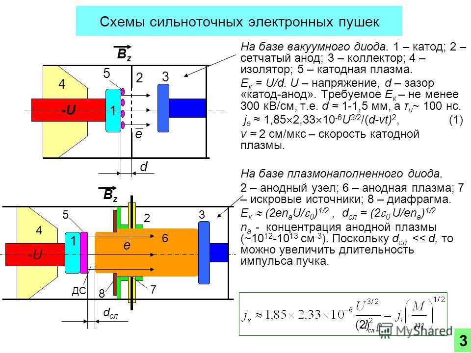 Схемы сильноточных электронных пушек На базе вакуумного диода. 1 – катод; 2 – сетчатый анод; 3 – коллектор; 4 – изолятор; 5 – катодная плазма. E к = U/d. U – напряжение, d – зазор «катод-анод». Требуемое E к – не менее 300 кВ/см, т.е. d 1-1,5 мм, а τ
