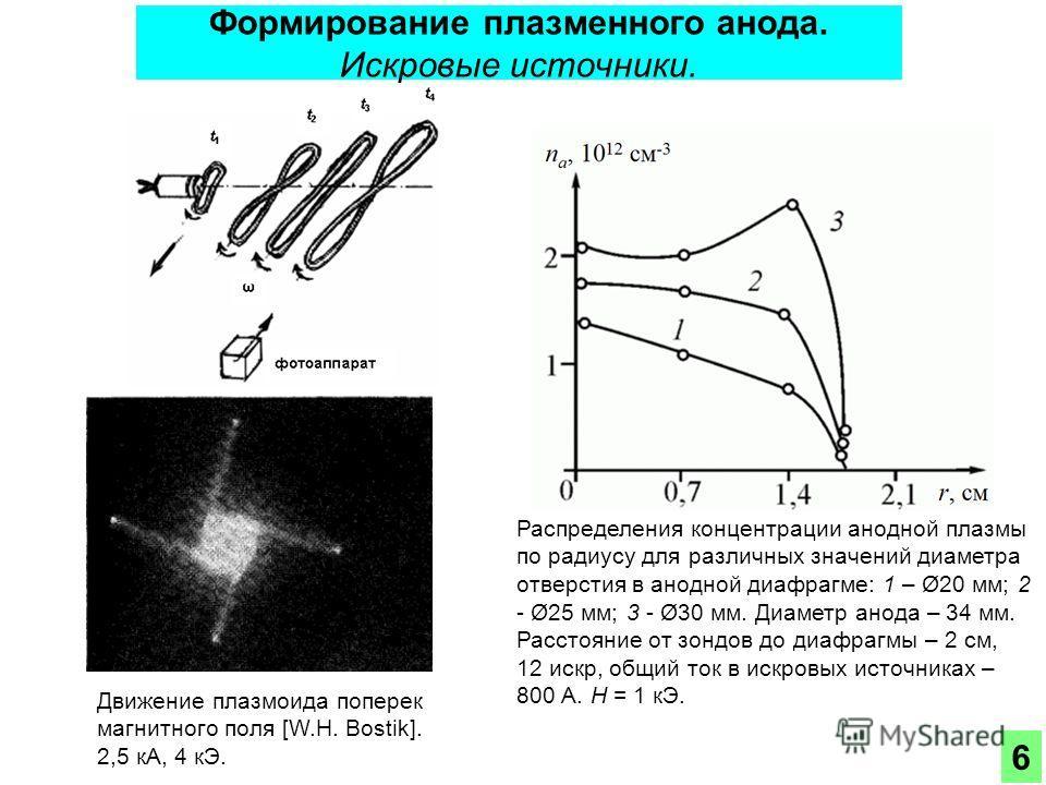 Формирование плазменного анода. Искровые источники. Распределения концентрации анодной плазмы по радиусу для различных значений диаметра отверстия в анодной диафрагме: 1 – Ø20 мм; 2 - Ø25 мм; 3 - Ø30 мм. Диаметр анода – 34 мм. Расстояние от зондов до