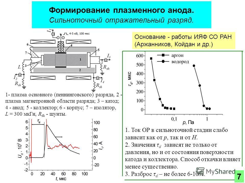Формирование плазменного анода. Сильноточный отражательный разряд. 1. Ток ОР в сильноточной стадии слабо зависит как от р, так и от Н. 2. Значения τ d зависят не только от давления, но и от состояния поверхности катода и коллектора. Способ откачки вл