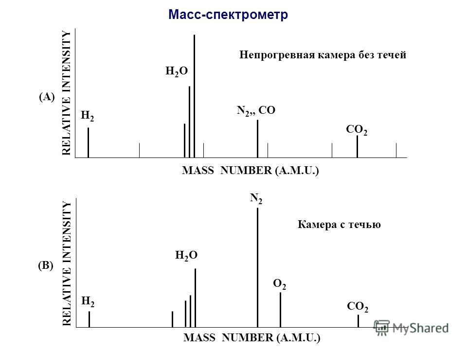 MASS NUMBER (A.M.U.) RELATIVE INTENSITY Непрогревная камера без течей H2H2 H2OH2O N 2,, CO CO 2 (A) MASS NUMBER (A.M.U.) RELATIVE INTENSITY Камера с течью H2H2 H2OH2O N2N2 CO 2 (B) O2O2