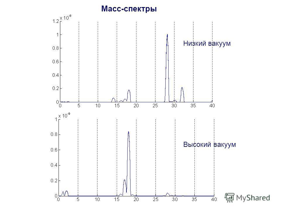 Масс-спектры Низкий вакуум Высокий вакуум