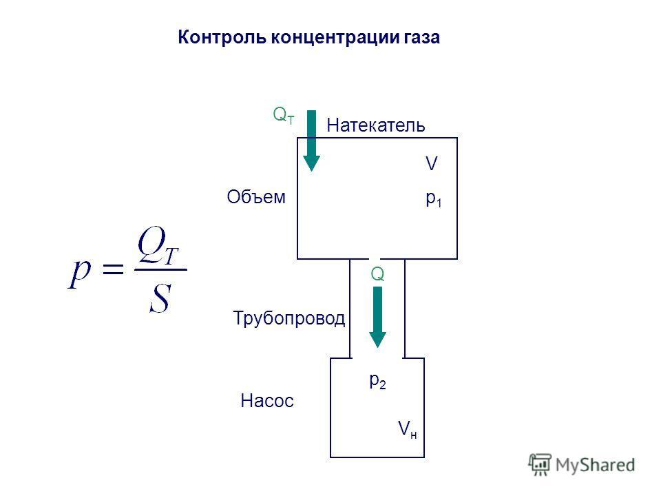 Контроль концентрации газа p1p1 Трубопровод Насос p2p2 Q Объем V VнVн QТQТ Натекатель