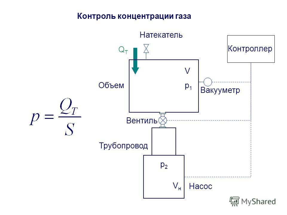 Контроль концентрации газа p1p1 Трубопровод Насос p2p2 Объем V VнVн QТQТ Натекатель Вакууметр Контроллер Вентиль