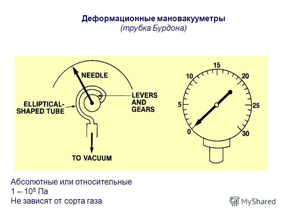Деформационные мановакууметры (трубка Бурдона) Абсолютные или относительные 1 – 10 5 Па Не зависят от сорта газа