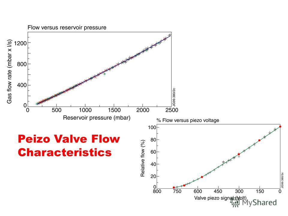 Peizo Valve Flow Characteristics
