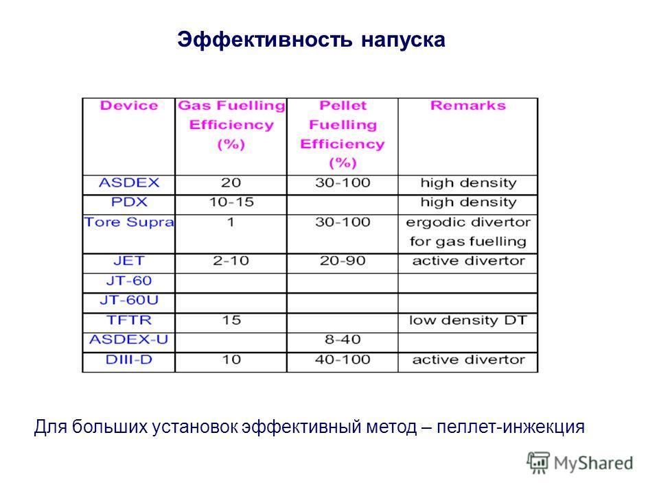 Эффективность напуска Для больших установок эффективный метод – пеллет-инжекция