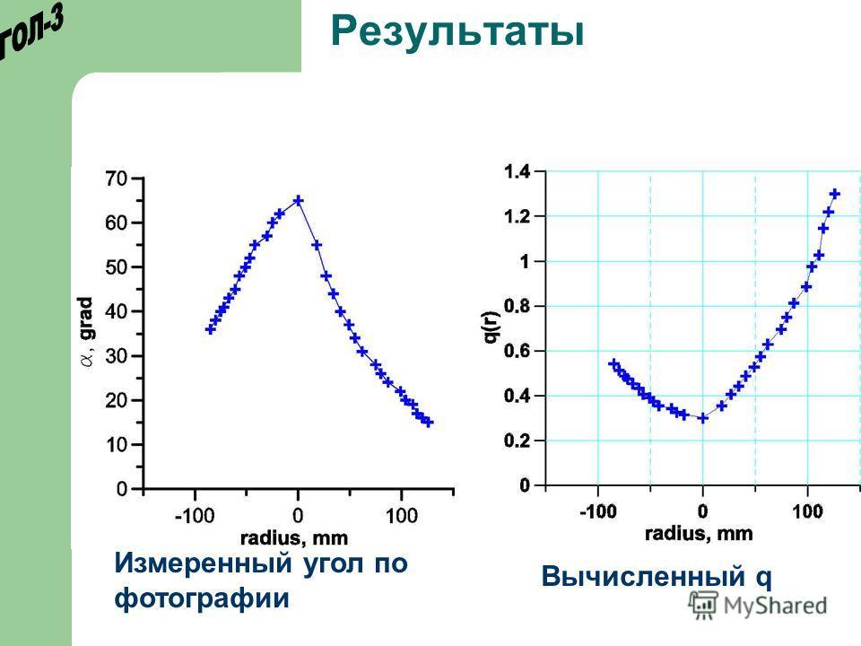 Результаты Измеренный угол по фотографии Вычисленный q