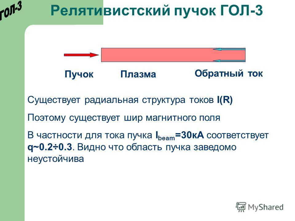 Релятивистский пучок ГОЛ-3 ПучокПлазма Обратный ток Существует радиальная структура токов I(R) Поэтому существует шир магнитного поля В частности для тока пучка I beam =30кА соответствует q~0.2÷0.3. Видно что область пучка заведомо неустойчива