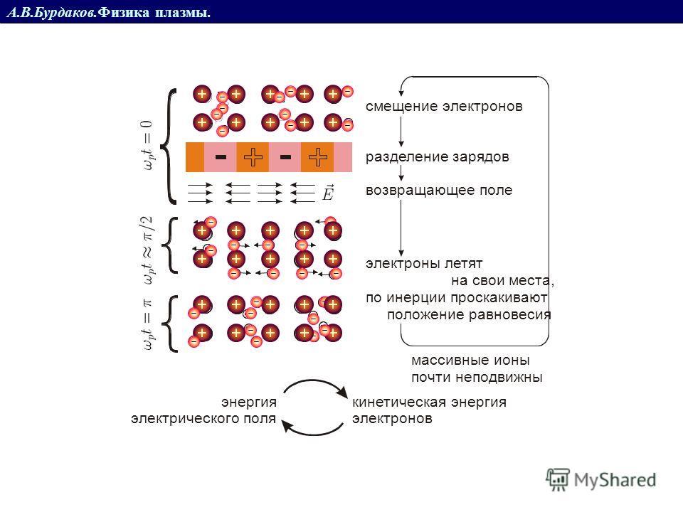 А.В.Бурдаков.Физика плазмы. Плазменная частота Волны в плазме