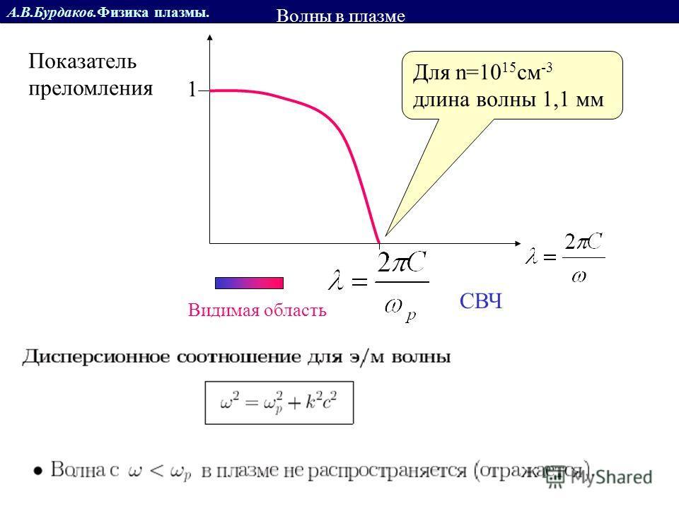 А.В.Бурдаков.Физика плазмы. Показатель преломления 1 Для n=10 15 см -3 длина волны 1,1 мм Волны в плазме отсечка