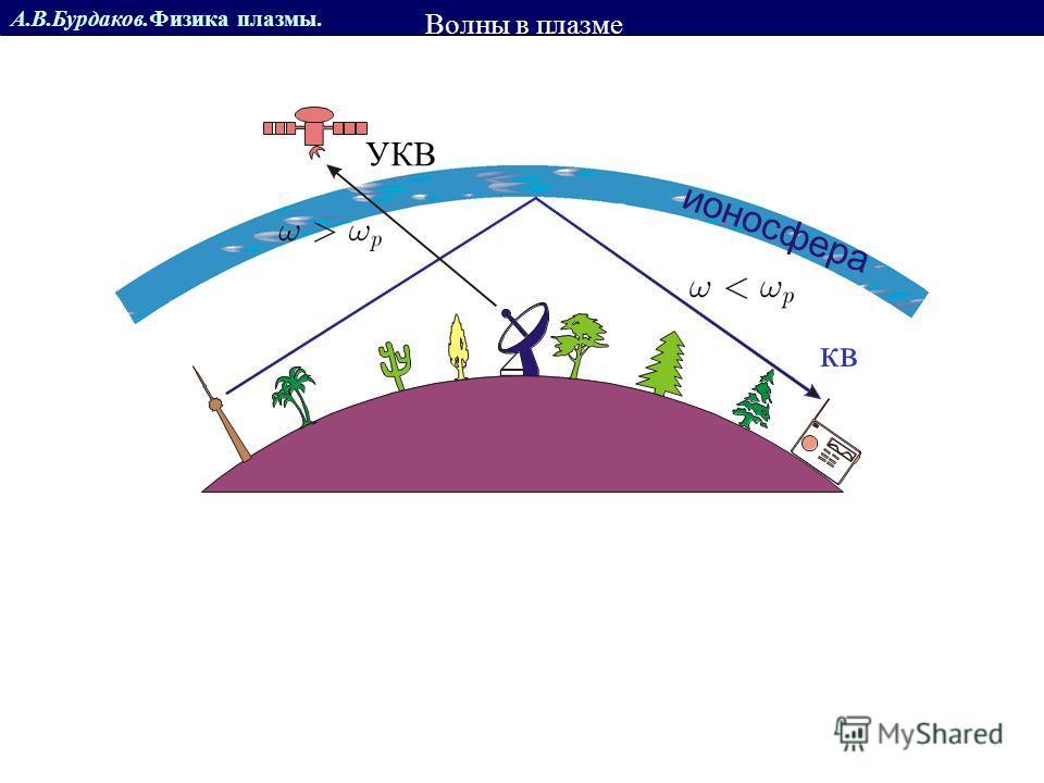 А.В.Бурдаков.Физика плазмы. Показатель преломления 1 Для n=10 15 см -3 длина волны 1,1 мм Видимая область СВЧ Волны в плазме