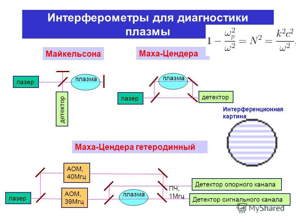 А.В.Бурдаков.Физика плазмы. и о н о с ф е р а УКВ кв Волны в плазме