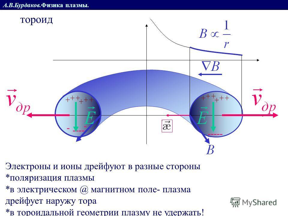 А.В.Бурдаков.Физика плазмы. тороид Электроны и ионы дрейфуют в разные стороны *поляризация плазмы + + + + + + ----- + + + + + + - -