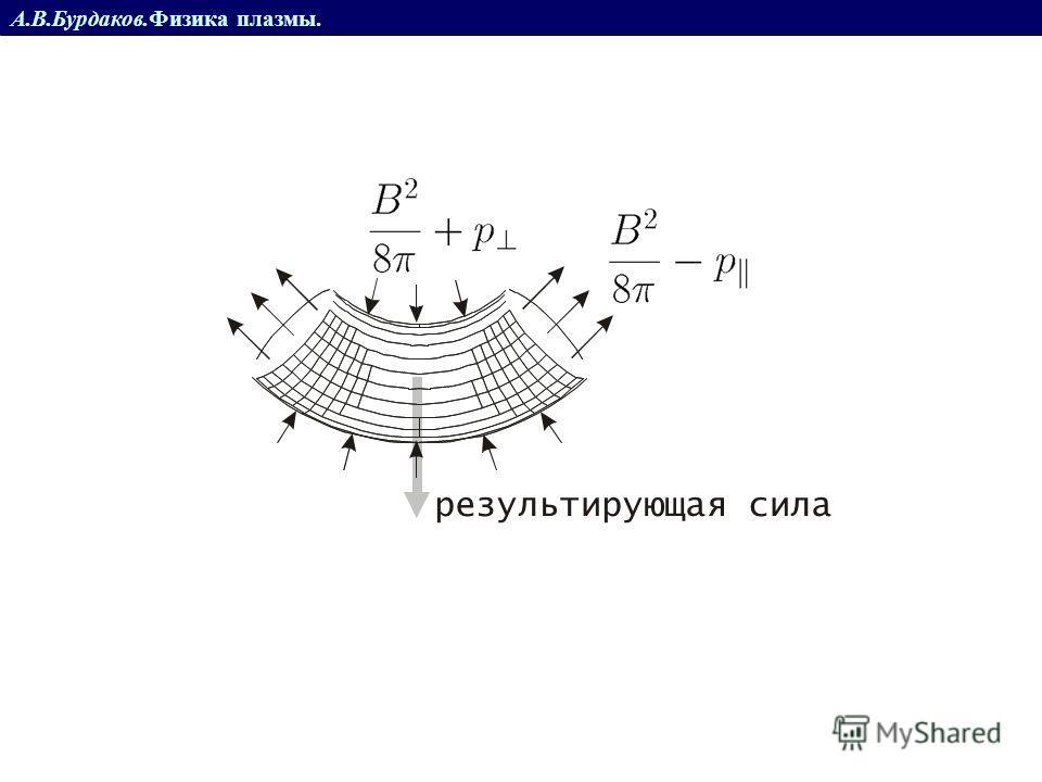 А.В.Бурдаков.Физика плазмы. тороид Электроны и ионы дрейфуют в разные стороны *поляризация плазмы *в электрическом @ магнитном поле- плазма дрейфует наружу тора *в тороидальной геометрии плазму не удержать! + + + + + + ----- + + + + + + - -