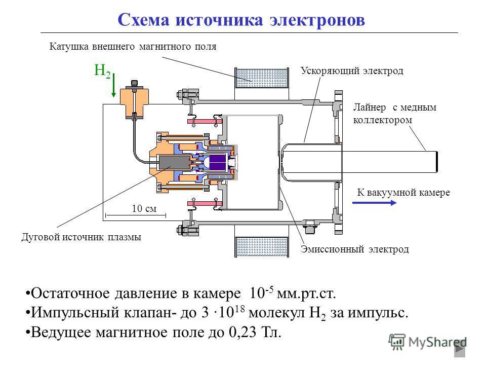 Схема источника электронов Остаточное давление в камере 10 -5 мм.рт.ст. Импульсный клапан- до 3 ·10 18 молекул Н 2 за импульс. Ведущее магнитное поле до 0,23 Тл. Катушка внешнего магнитного поля Дуговой источник плазмы 10 см Эмиссионный электрод Уско