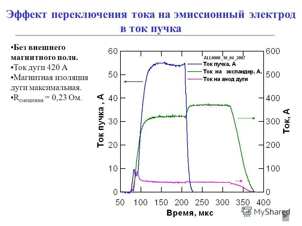 Эффект переключения тока на эмиссионный электрод в ток пучка Без внешнего магнитного поля. Ток дуги 420 А Магнитная изоляция дуги максимальная. R смещения = 0,23 Ом.