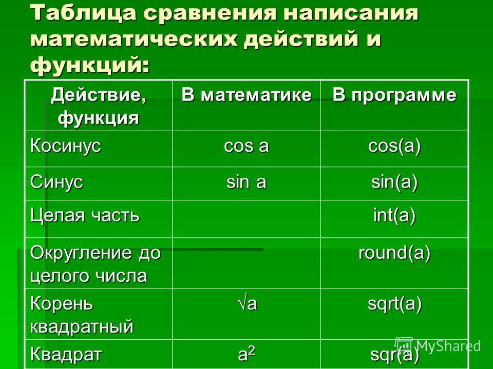 Таблица сравнения написания математических действий и функций: Действие, функция В математике В программе Косинус cos a cos(a) Синус sin a sin(a) Целая часть int(a) Округление до целого числа round(a) Корень квадратный asqrt(a) Квадрат a2a2a2a2sqr(a)