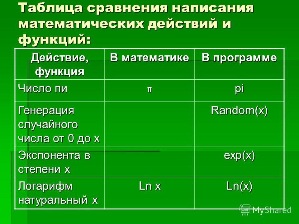 Таблица сравнения написания математических действий и функций: Действие, функция В математике В программе Число пи πpi Генерация случайного числа от 0 до х Random(x) Экспонента в степени х exp(x) Логарифм натуральный х Ln x Ln(x)