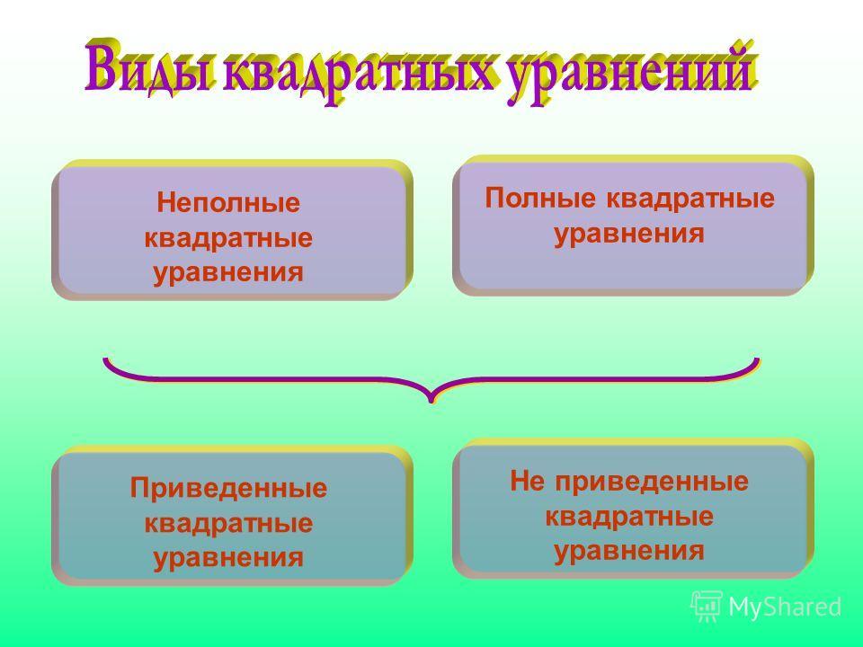 Приведенные квадратные уравнения Не приведенные квадратные уравнения Полные квадратные уравнения Неполные квадратные уравнения
