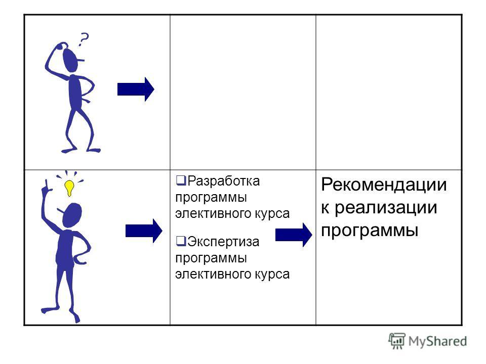 Разработка программы элективного курса Экспертиза программы элективного курса Рекомендации к реализации программы