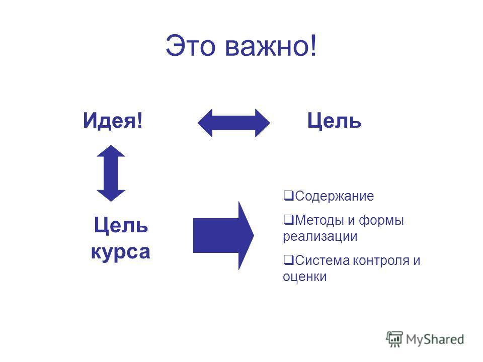 Это важно! Идея!Цель Цель курса Содержание Методы и формы реализации Система контроля и оценки