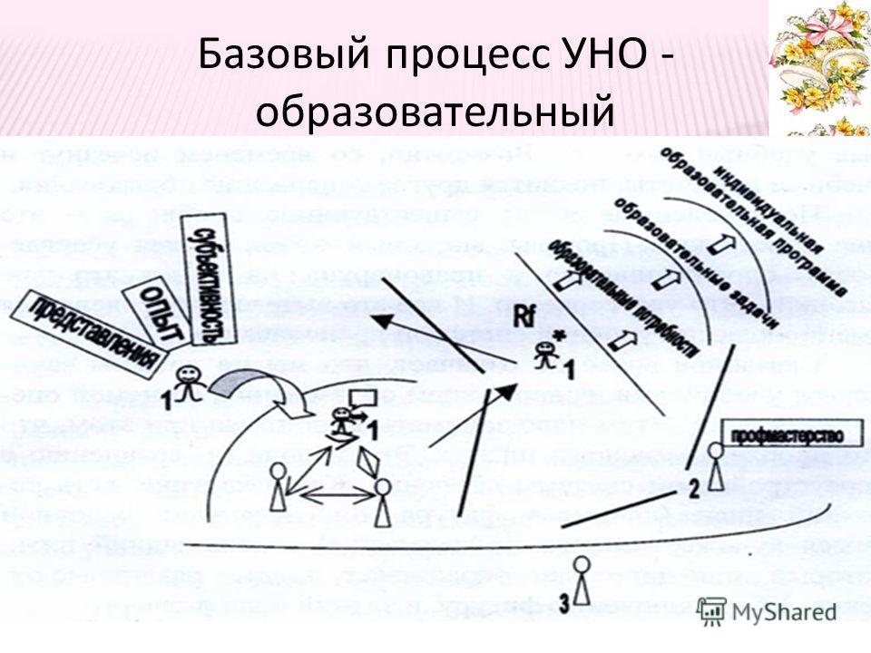 Базовый процесс УНО - образовательный