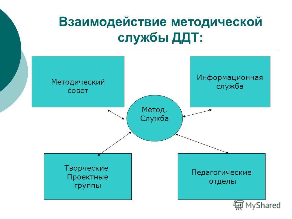 Взаимодействие методической службы ДДТ: Метод. Служба Методический совет Информационная служба Творческие Проектные группы Педагогические отделы
