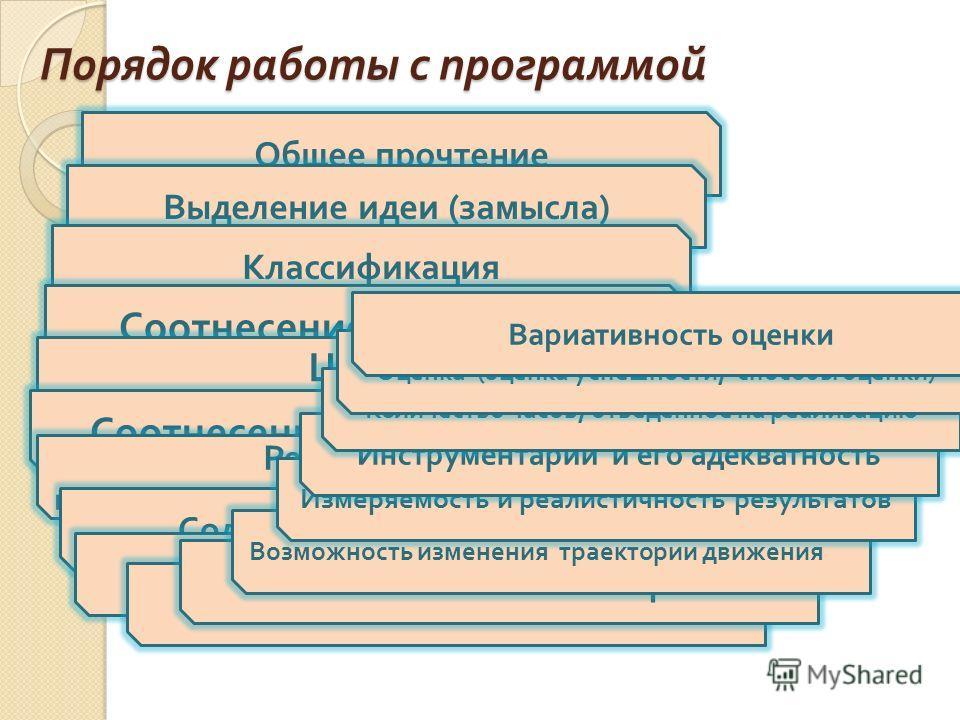 Порядок работы с программой Общее прочтение Выделение идеи ( замысла ) Классификация Соотнесение с названием Цель соотнесение с названием, классификацией и предназначением Соотнесение целей и задач Результаты их соответствие теме, целям, задачам Соде