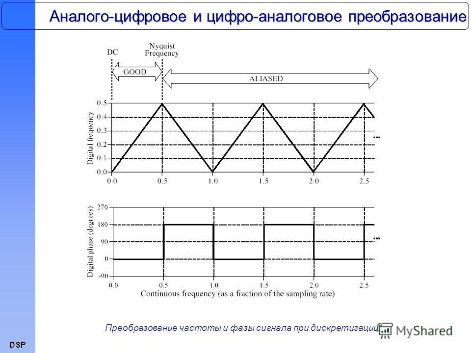 DSP Аналого-цифровое и цифро-аналоговое преобразование Преобразование частоты и фазы сигнала при дискретизации