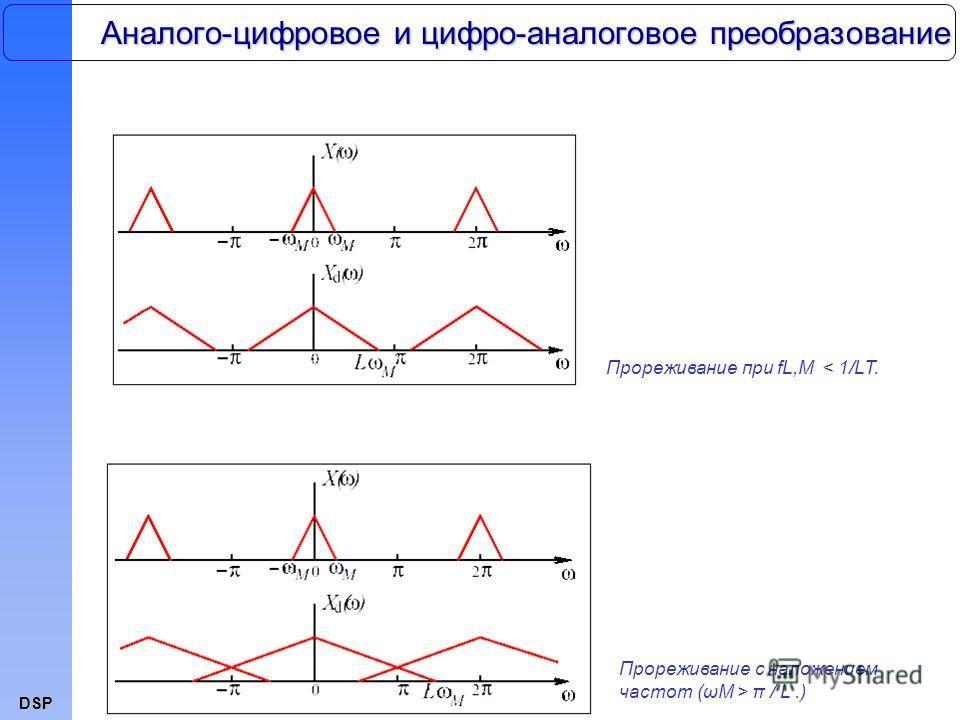 DSP Аналого-цифровое и цифро-аналоговое преобразование Прореживание при fL,M < 1/LT. Прореживание с наложением частот (ωM > π / L.)