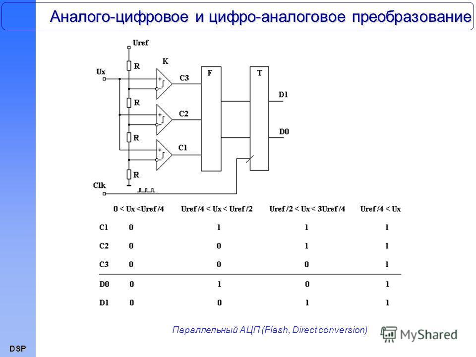 DSP Аналого-цифровое и цифро-аналоговое преобразование Параллельный АЦП (Flash, Direct conversion)