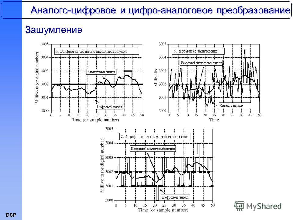 DSP Аналого-цифровое и цифро-аналоговое преобразование Зашумление